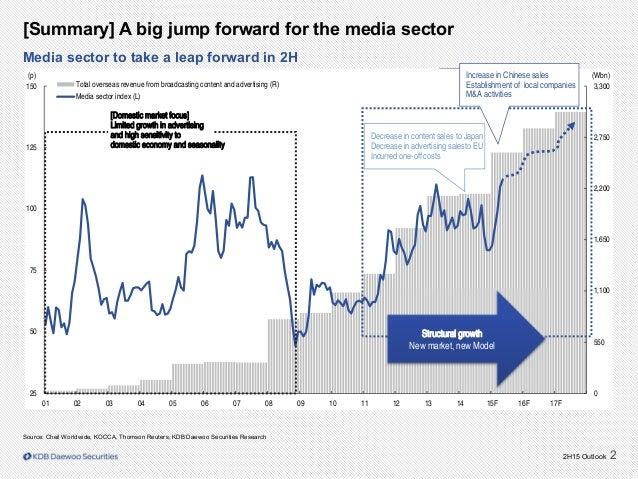 2H15 Outlook 2 Source: Cheil Worldwide, KOCCA, Thomson Reuters, KDB Daewoo Securities Research [Summary] A big jump forwar...