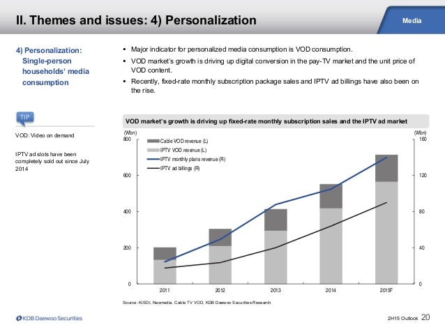 2H15 Outlook 20 Media Source: KISDI, Nasmedia, Cable TV VOD, KDB Daewoo Securities Research VOD market's growth is driving...