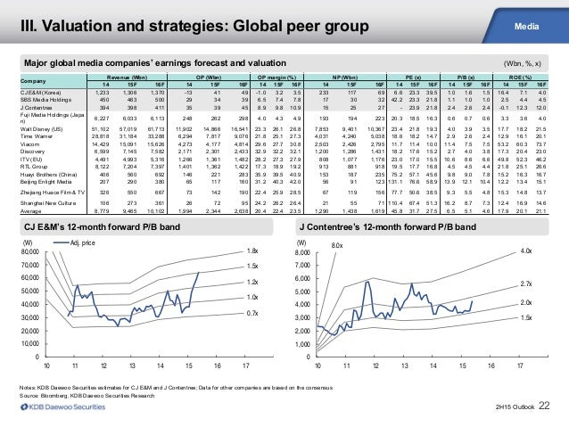 2H15 Outlook 22 Media CJ E&M's 12-month forward P/B band Major global media companies' earnings forecast and valuation (Wb...
