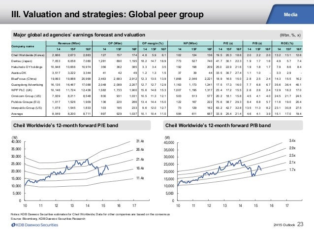 2H15 Outlook 23 Media Cheil Worldwide's 12-month forward P/E band Major global ad agencies' earnings forecast and valuatio...