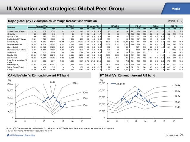 2H15 Outlook 24 Media Major global pay-TV companies' earnings forecast and valuation (Wbn, %, x) III. Valuation and strate...