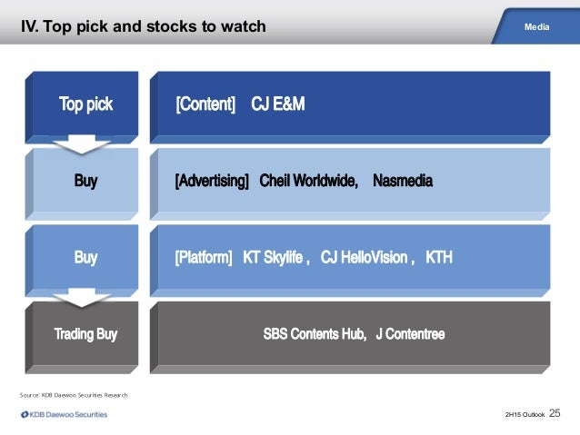 2H15 Outlook 25 Media Source: KDB Daewoo Securities Research IV. Top pick and stocks to watch Top pick Buy Buy Trading Buy...
