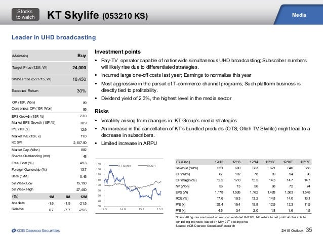 2H15 Outlook 35 Media Notes: All figures are based on non-consolidated K-IFRS; NP refers to net profit attributable to con...