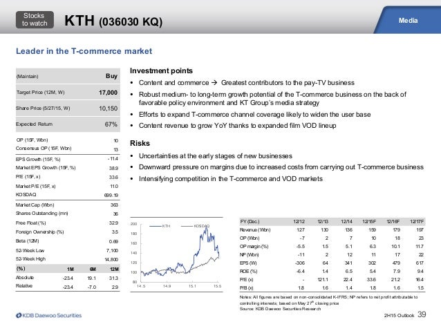 2H15 Outlook 39 Media Notes: All figures are based on non-consolidated K-IFRS; NP refers to net profit attributable to con...