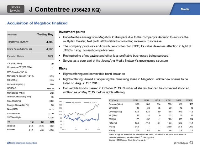 2H15 Outlook 43 Media Notes: All figures are based on consolidated K-IFRS; NP refers to net profit attributable to control...