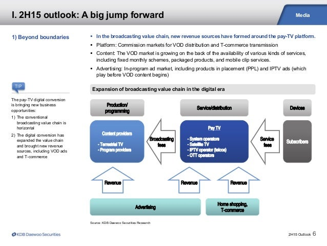 2H15 Outlook 6 Media Source: KDB Daewoo Securities Research Expansion of broadcasting value chain in the digital era 1) Be...