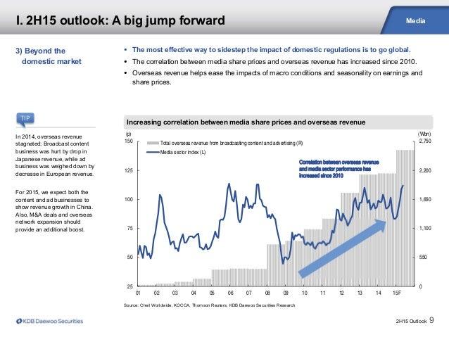 2H15 Outlook 9 Media Source: Cheil Worldwide, KOCCA, Thomson Reuters, KDB Daewoo Securities Research Increasing correlatio...