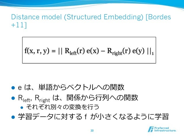 Distance model (Structured Embedding) [Bordes +11] ! e ! Rleft, Rright ! ! f f(x, r, y) = || Rleft(r) e(x) – Rright(r)...