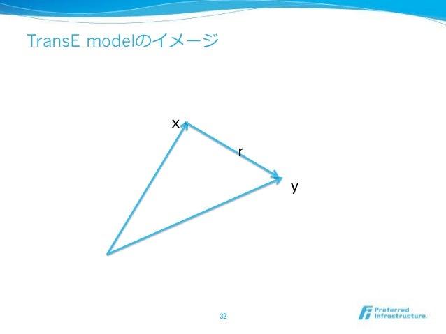 TransE model x y r