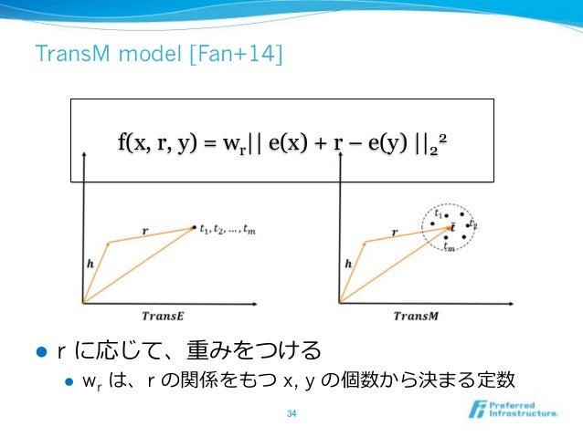 TransM model [Fan+14] ! r ! wr r x, y f(x, r, y) = wr|| e(x) + r – e(y) ||2 2