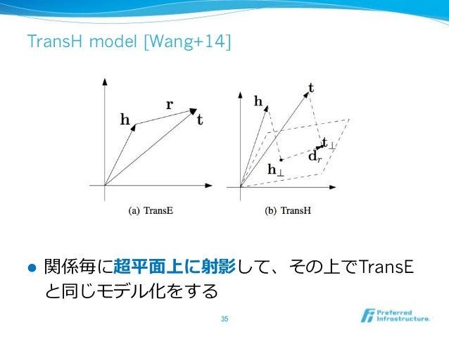 TransH model [Wang+14] ! TransE