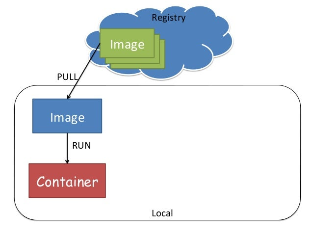 Image   Container Image   PULL Container' RUN CHANGE Image   Commit Registry Local