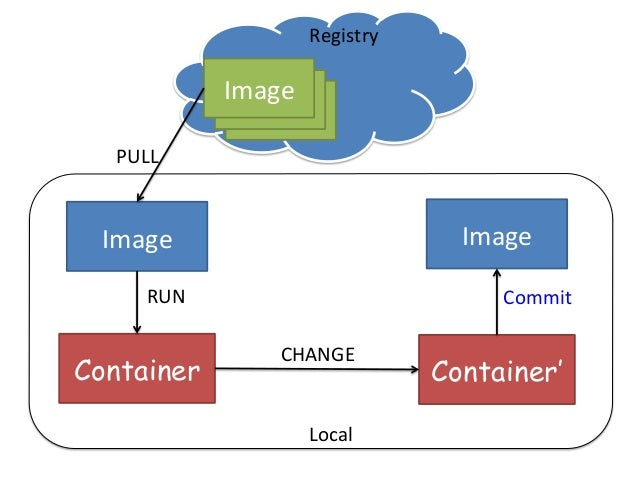 Base  Image:  CentOS Container: yum update Read-‐Write     Layer Read-‐Only     Image 1.1  執行  (run)  ...