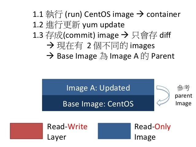 Base  Image:  CentOS Image  A:  Updated Read-‐Write     Layer Read-‐Only     Image 2.1  執行  (run)  ...