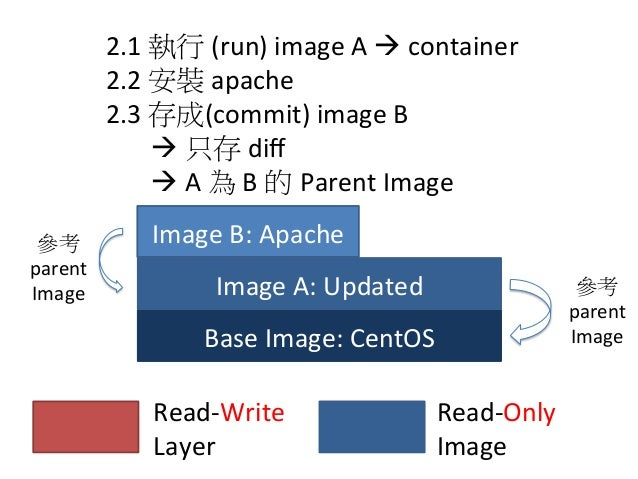 Base  Image:  CentOS Image  A:  Updated Read-‐Write     Layer Read-‐Only     Image 3.1  執行  (run)  ...