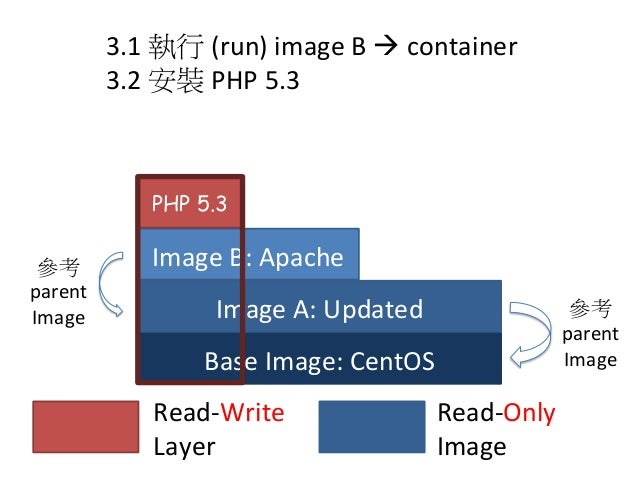 Base  Image:  CentOS Image  A:  Updated Read-‐Write     Layer Read-‐Only     Image 3.1  執行 (run)  im...