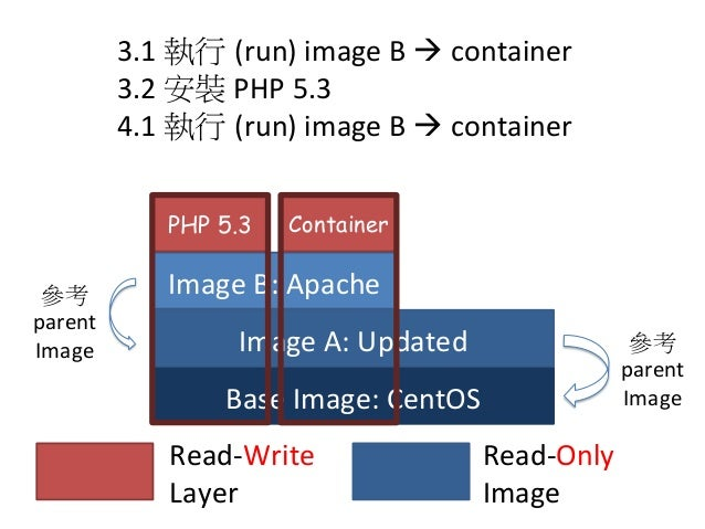 Base  Image:  CentOS Image  A:  Updated Read-‐Write     Layer Read-‐Only     Image 5.1  執行 (run)  im...