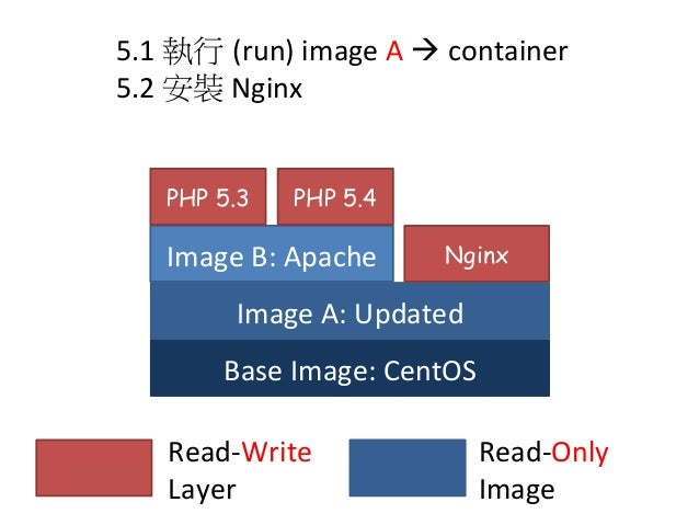 Image   Container Image   PULL Container' RUN CHANGE Image   Commit PUSH Registry Local Image