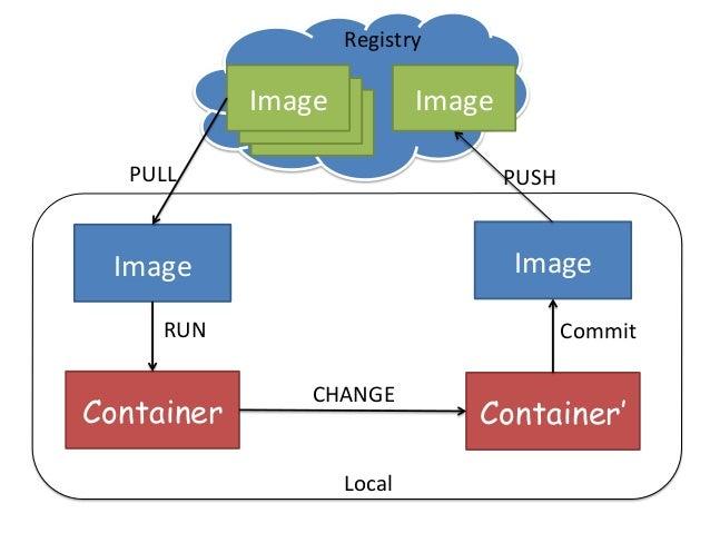 Container Websrv Docker0 Bridge (172.17.42.1) docker  run  -‐-‐name  websrv  -‐d  –p  8080:80  azole/ngin...