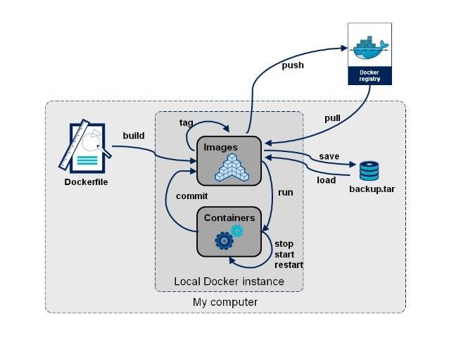 Container Websrv Docker0 Bridge (172.17.42.1) docker  run  -‐-‐name  webdb  -‐d  redis   docker  run  -...