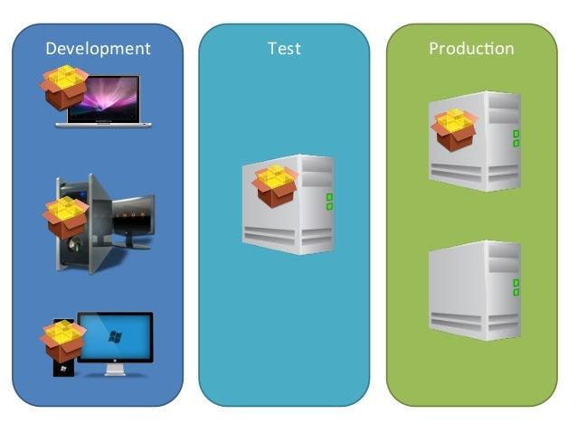 Development   Test   ProducJon