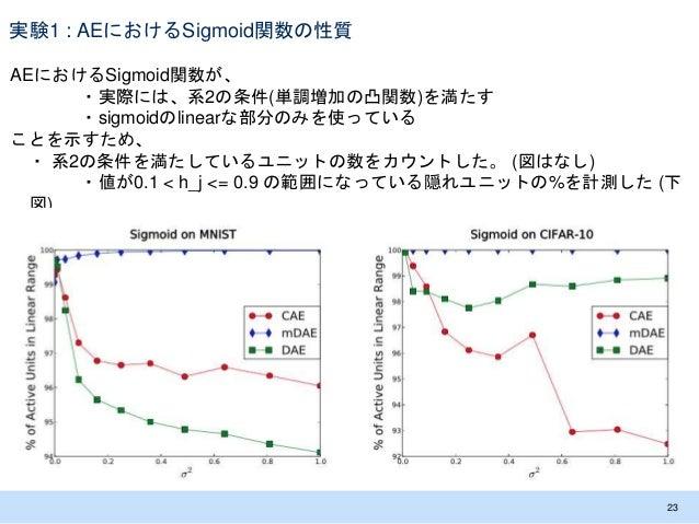 実験1 : AEにおけるSigmoid関数の性質 AEにおけるSigmoid関数が、 ・実際には、系2の条件(単調増加の凸関数)を満たす ・sigmoidのlinearな部分のみを使っている ことを示すため、 ・ 系2の条件を満たしているユニッ...