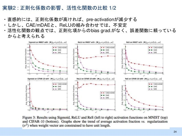 実験2 : 正則化係数の影響、活性化関数の比較 1/2 ・直感的には、正則化係数が高ければ、pre-activationが減少する ・しかし、CAE/mDAEと、ReLUの組み合わせでは、不安定 ・活性化関数の観点では、正則化項からのbias ...