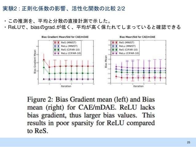 実験2 : 正則化係数の影響、活性化関数の比較 2/2 ・この推測を、平均と分散の直接計測で示した。 ・ReLUで、biasのgrad.が低く、平均が高く保たれてしまっていると確認できる 25