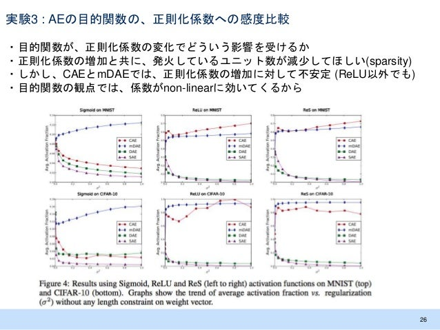 実験3 : AEの目的関数の、正則化係数への感度比較 ・目的関数が、正則化係数の変化でどういう影響を受けるか ・正則化係数の増加と共に、発火しているユニット数が減少してほしい(sparsity) ・しかし、CAEとmDAEでは、正則化係数の増加...