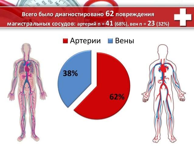 ProPowerPoint.Ru Всего было диагностировано 62 повреждения магистральных сосудов: артерий n = 41 (68%), вен n = 23 (32%)