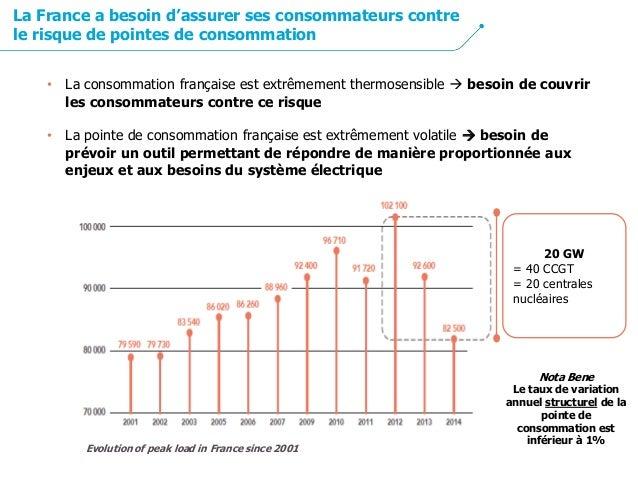 20 GW = 40 CCGT = 20 centrales nucléaires Evolution of peak load in France since 2001 • La consommation française est extr...