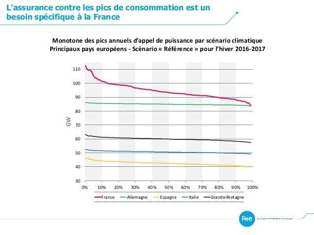 L'assurance contre les pics de consommation est un besoin spécifique à la France Monotone des pics annuels d'appel de puis...