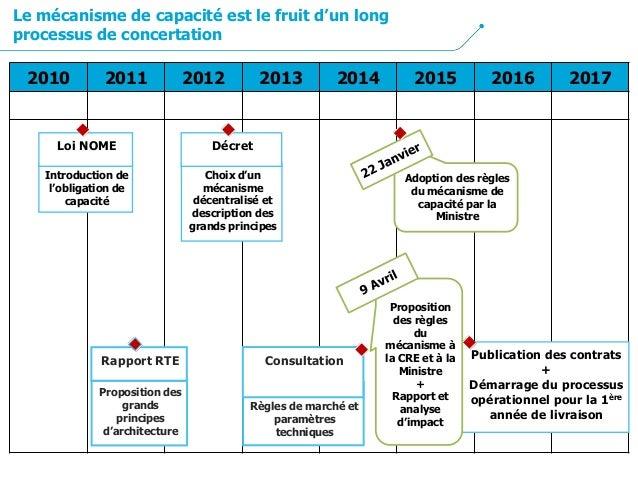 2010 2011 2012 2013 2014 2015 2016 2017 Introduction de l'obligation de capacité Loi NOME Proposition des grands principes...