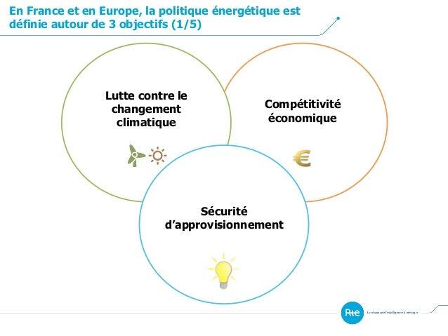 En France et en Europe, la politique énergétique est définie autour de 3 objectifs (1/5) Compétitivité économique Lutte co...