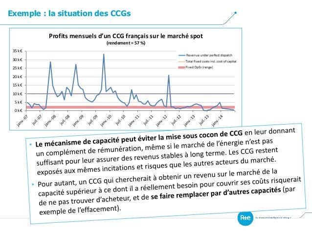 Exemple : la situation des CCGs 0 k€ 5 k€ 10 k€ 15 k€ 20 k€ 25 k€ 30 k€ 35 k€ Profits mensuels d'un CCG français sur le ma...