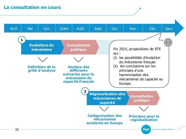 Avril Mai Juin Juillet Août Sept. Oct. Nov. Déc. Janv. Consultation publique Evolutions du mécanisme 1 Consultation publiq...