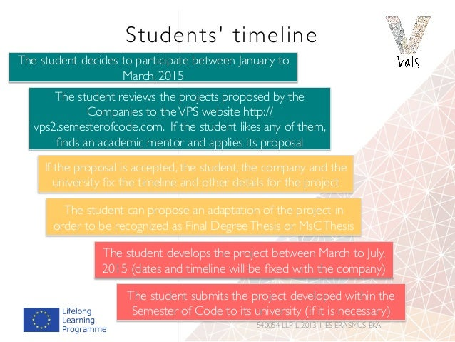 Students' timeline 540054-LLP-L-2013-1-ES-ERASMUS-EKA The student decides to participate between January to March, 2015 Th...