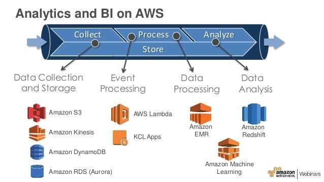 Aws June Webinar Series Deep Dive Big Data Analytics