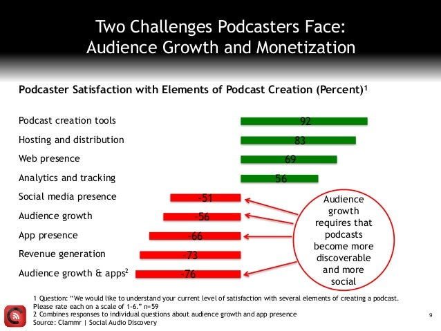 """Two Challenges Podcasters Face: Audience Growth and Monetization 1 Question: """"We would like to understand your current lev..."""
