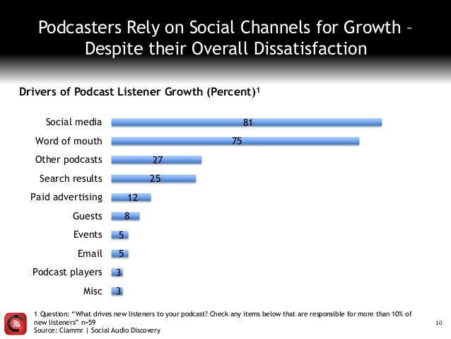 10 Drivers of Podcast Listener Growth (Percent)1 3 3 5 5 8 12 25 27 75 81 Misc Podcast players Email Events Guests Paid ad...