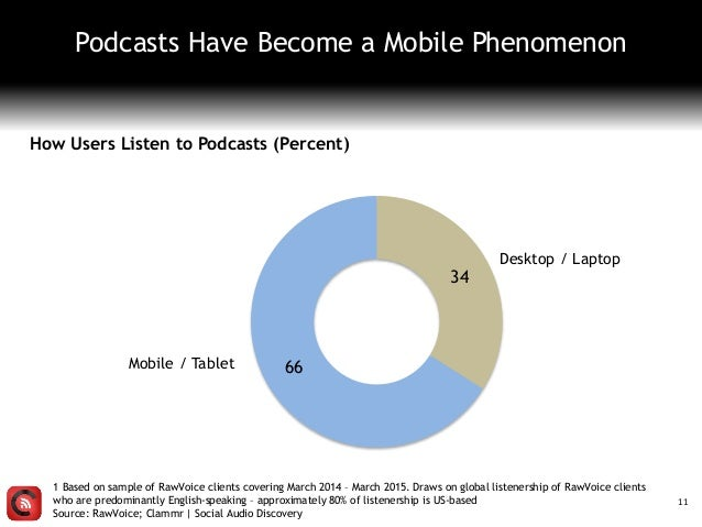 11 Podcasts Have Become a Mobile Phenomenon How Users Listen to Podcasts (Percent) 1 Based on sample of RawVoice clients c...