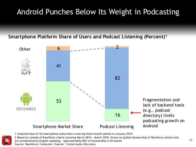 12 Android Punches Below Its Weight in Podcasting 53 16 41 82 6 2 Smartphone Market Share Podcast Listening Other Smartpho...