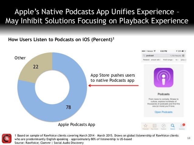 13 Apple's Native Podcasts App Unifies Experience – May Inhibit Solutions Focusing on Playback Experience How Users Listen...