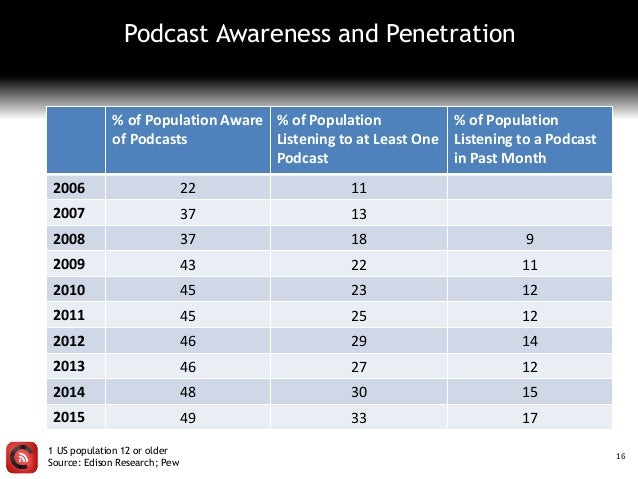 Podcast Awareness and Penetration 16 % of Population Aware of Podcasts % of Population Listening to at Least One Podcast %...