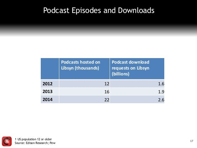 Podcast Episodes and Downloads 17 Podcasts hosted on Libsyn (thousands) Podcast download requests on Libsyn (billions) 201...