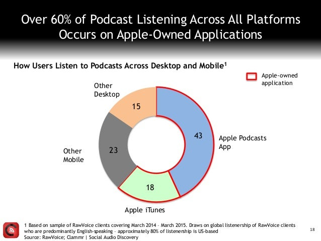 18 Over 60% of Podcast Listening Across All Platforms Occurs on Apple-Owned Applications How Users Listen to Podcasts Acro...