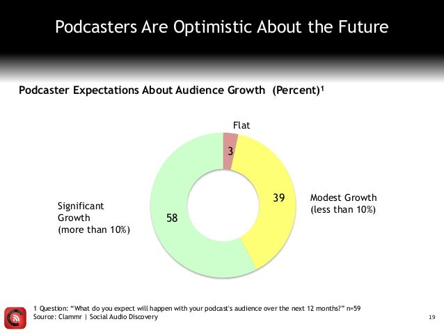 19 Podcasters Are Optimistic About the Future 3 39 58 Modest Growth (less than 10%)Significant Growth (more than 10%) Flat...