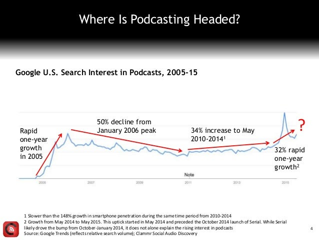 Where Is Podcasting Headed? 1 Slower than the 148% growth in smartphone penetration during the same time period from 2010-...