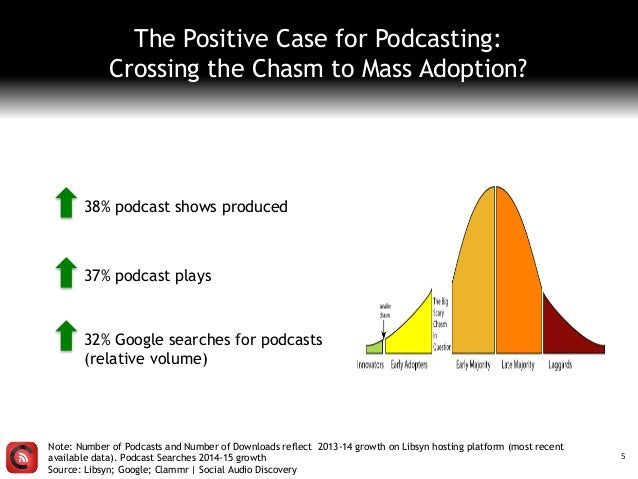 The Positive Case for Podcasting: Crossing the Chasm to Mass Adoption? Note: Number of Podcasts and Number of Downloads re...