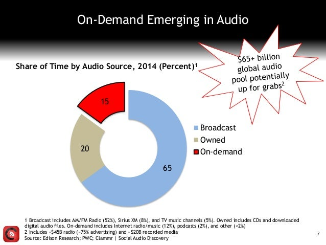 1 Broadcast includes AM/FM Radio (52%), Sirius XM (8%), and TV music channels (5%). Owned includes CDs and downloaded digi...